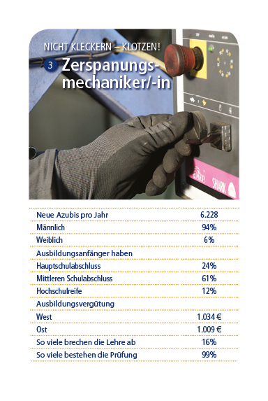Zerspanungsmechaniker/-in